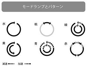 【U.F.O.SA】のモードランプと回転パターン