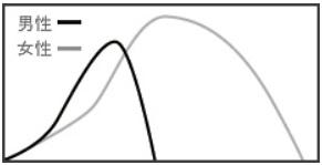 オーガズムの男女の差の説明図